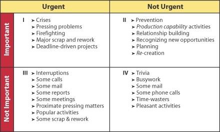 time management grid